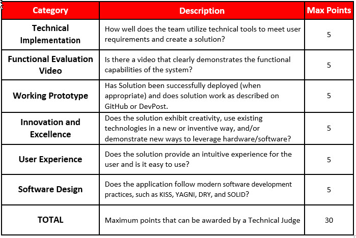 Technical Review Criteria